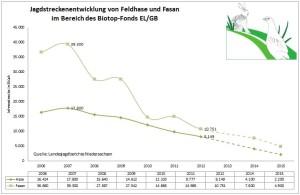 Jagdstrecken bei Fasan und Rebhuhn zw. 2007 und 2012